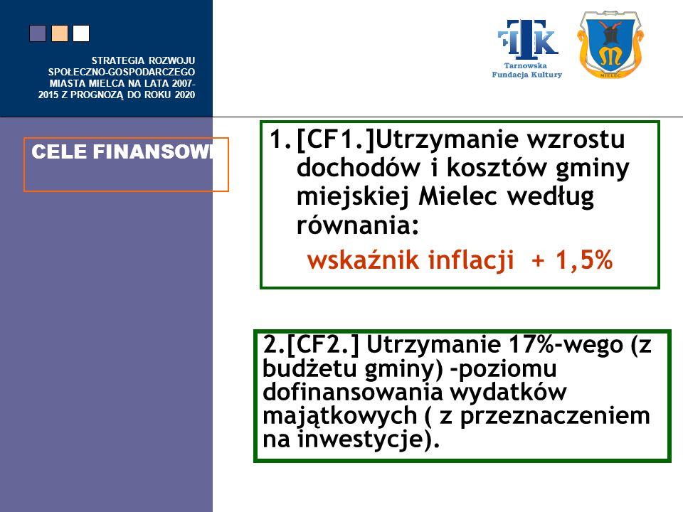 [CF1.]Utrzymanie wzrostu dochodów i kosztów gminy miejskiej Mielec według równania: